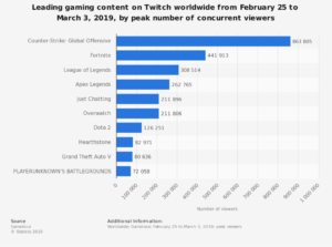 Gamoloco Twitch concurrent viewer stats 022519-030319