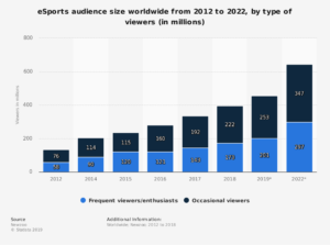 Esports audience size worldwide 2012-2022 stats