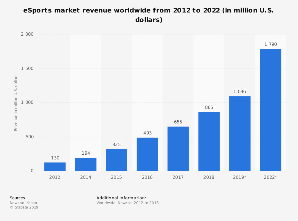 Esports market revenue worldwide 2012-2022 stats