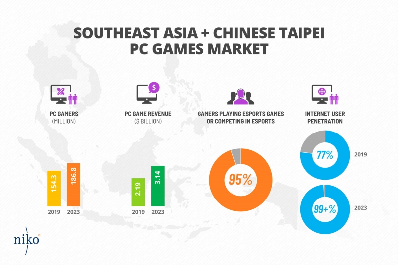 Niko Partners mobile and PC game revenue