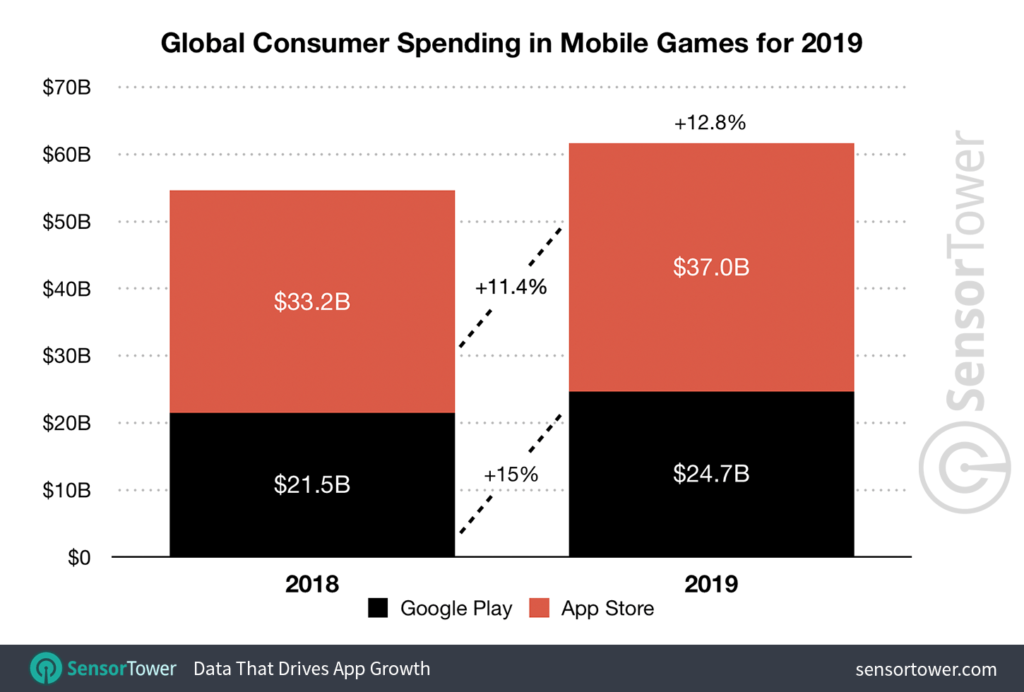 Global Consumer Mobile Spending