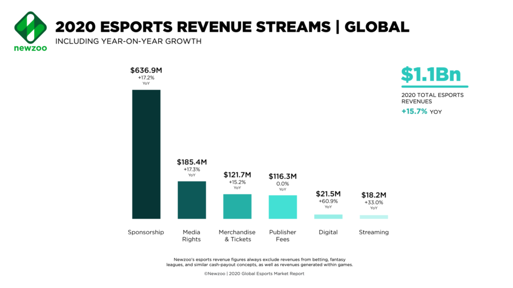 Graph depicting esports revenue stream growth.